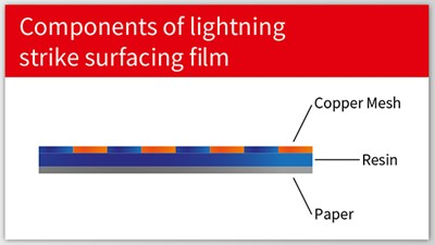 The LOCTITE surfacing film integrates the adhesive layer and copper or aluminum mesh into one, ready-to-use film that can be applied to virtually all composite external components.