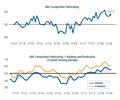 composites market index