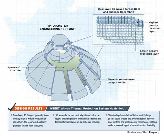 HEEET spacecraft heatshield