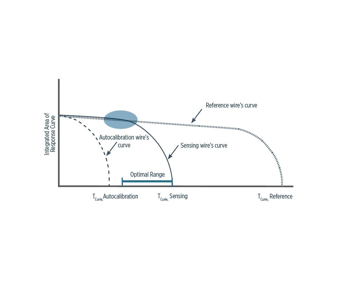measuring temperature inside composites and bondlines: compositesworld