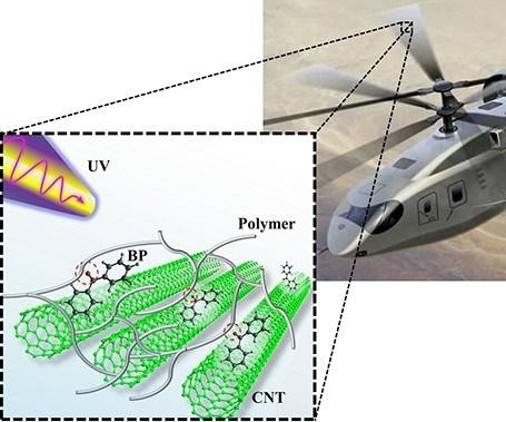 adaptive composite materials