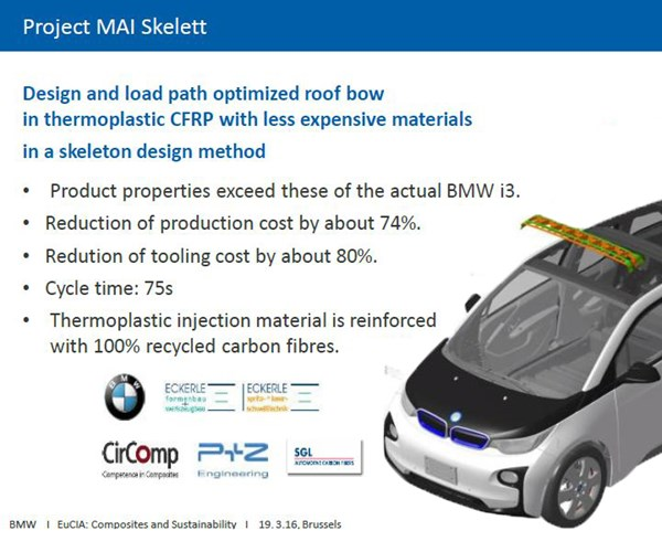 MAI Skelett project led by BMW uses thermoplastic composite pultrusions