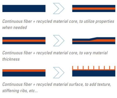 TenCate recycled thermoplastic composite material used as flow layer