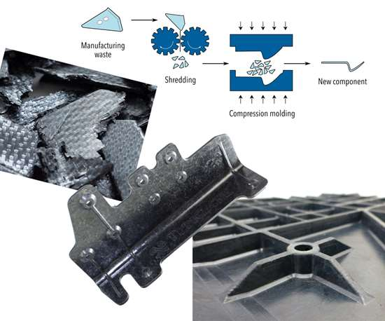 Thermoplastic composite production waste is recycled into production parts