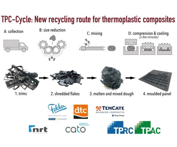 TPC-Cycle project process chain for recycling thermoplastic composites