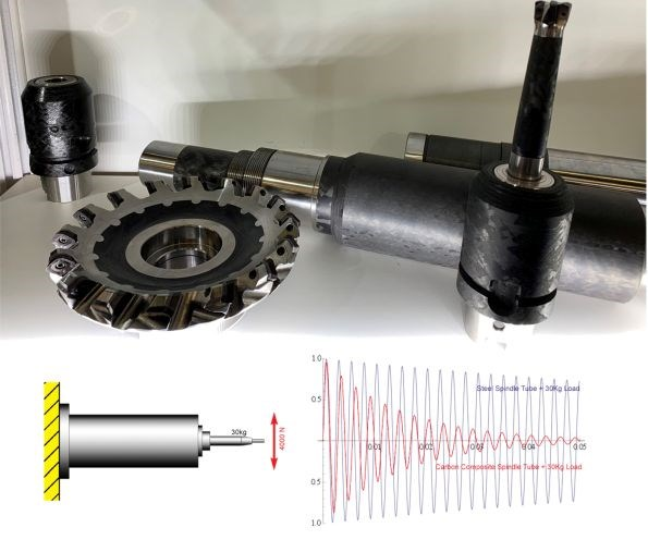 CompoTech uses CFRP to reduce weight and increase stiffness and damping in machine tools