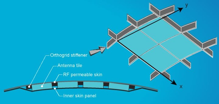 Orthogrid for composite fuselage with integrated antenna