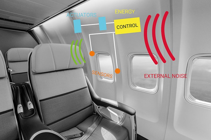 Active Structural Acoustic Control system for aircraft cabin noise reduction