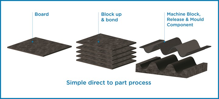 CFP Composites 360 simple direct process