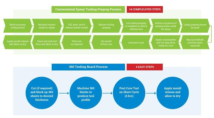 CFP Composites 360 tooling material versus epoxy tooling prepreg