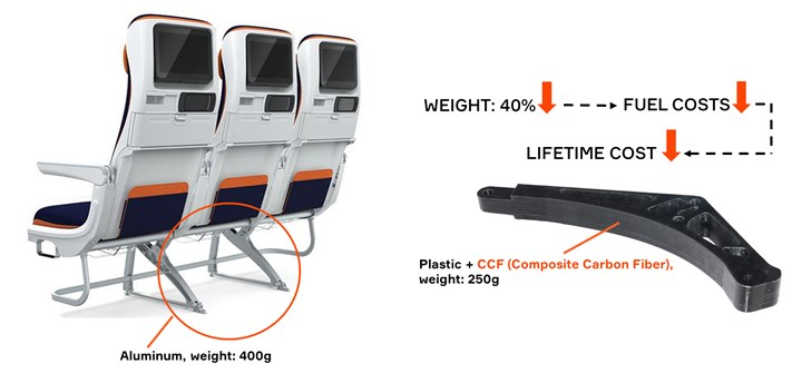 Anisoprint 3D printed composite seat support with 40% weight reduction