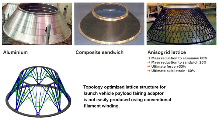 Topology optimized lattice structures offer further weight savings but are difficult to produce
