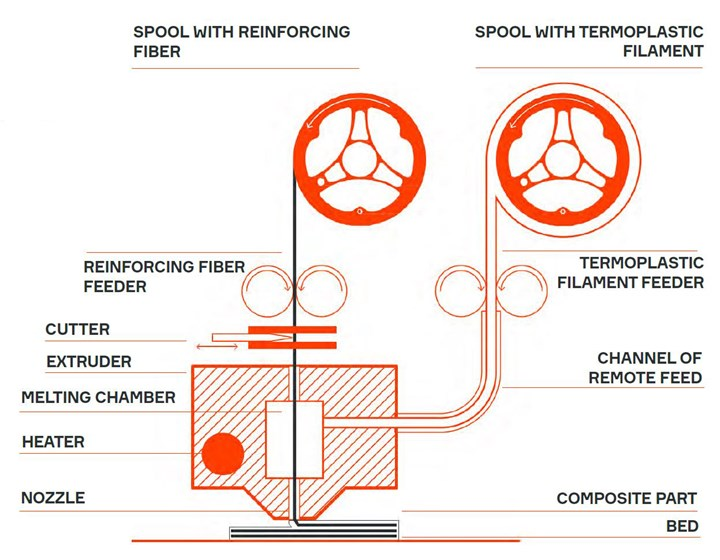 Anisoprint Composer 3D printer uses two nozzles