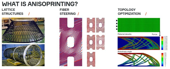 Anisoprint 3D printing for composites combines lattice structures, fiber steering and topology optimization