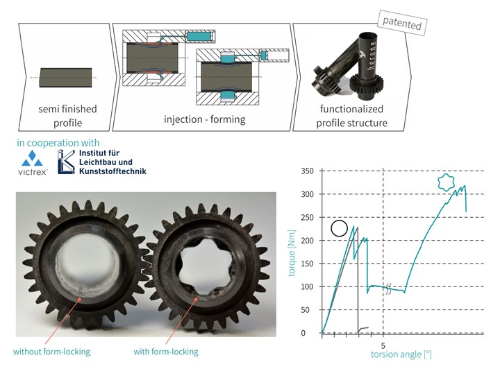 herone injection forming creates form-locking contour in gearshaft