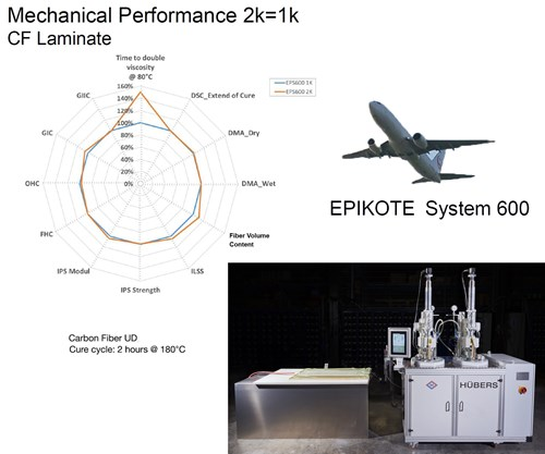 2-part epoxy for increased composite aerostructures production via RTM