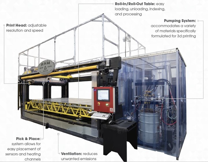 Reactive Additive Manufacturing RAM machine 3D prints in thermoset composites