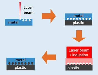FlexHyJoin laser surface structure for hybrid joining