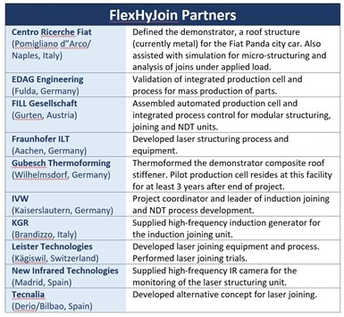FlexHyJoin partners