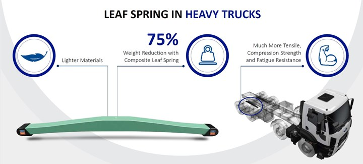 Kordsa and Ford Otosan composite leaf spring for heavy trucks saves 75% weight