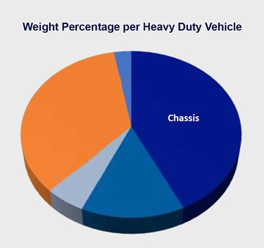 Weight percentage of chassis per heavy duty vehicle