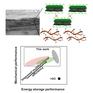 Graphene and aramid nanofiber multifunctional composite mimic nacre in structural electrode