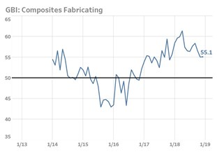 composites supplier deliveries lead market growth