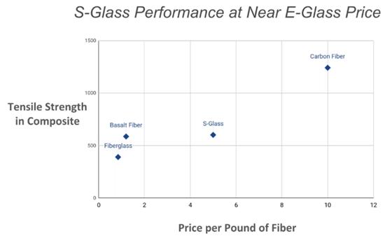 basalt fiber composites, S-Glass performance at near e-glass price