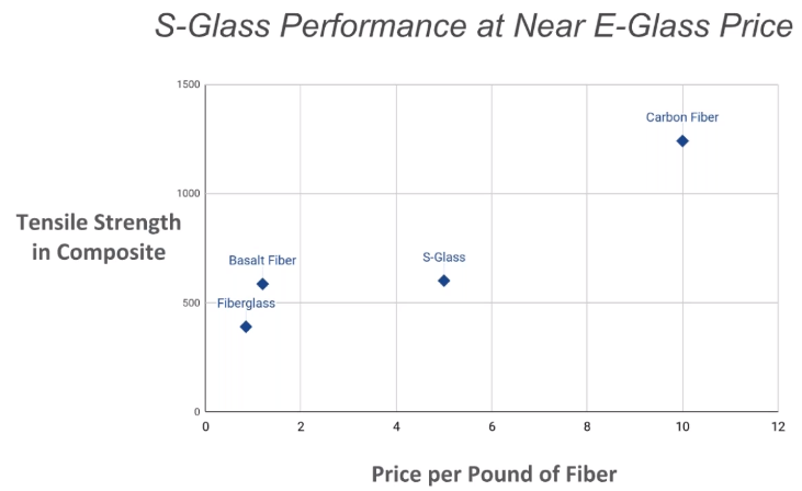 basalt fiber composites, S-Glass performance at near e-glass price