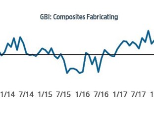 composites economic index