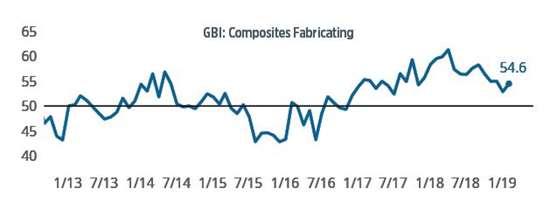 composites economic index