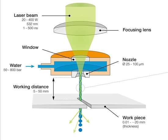 laser ablation via waterjet composite machining