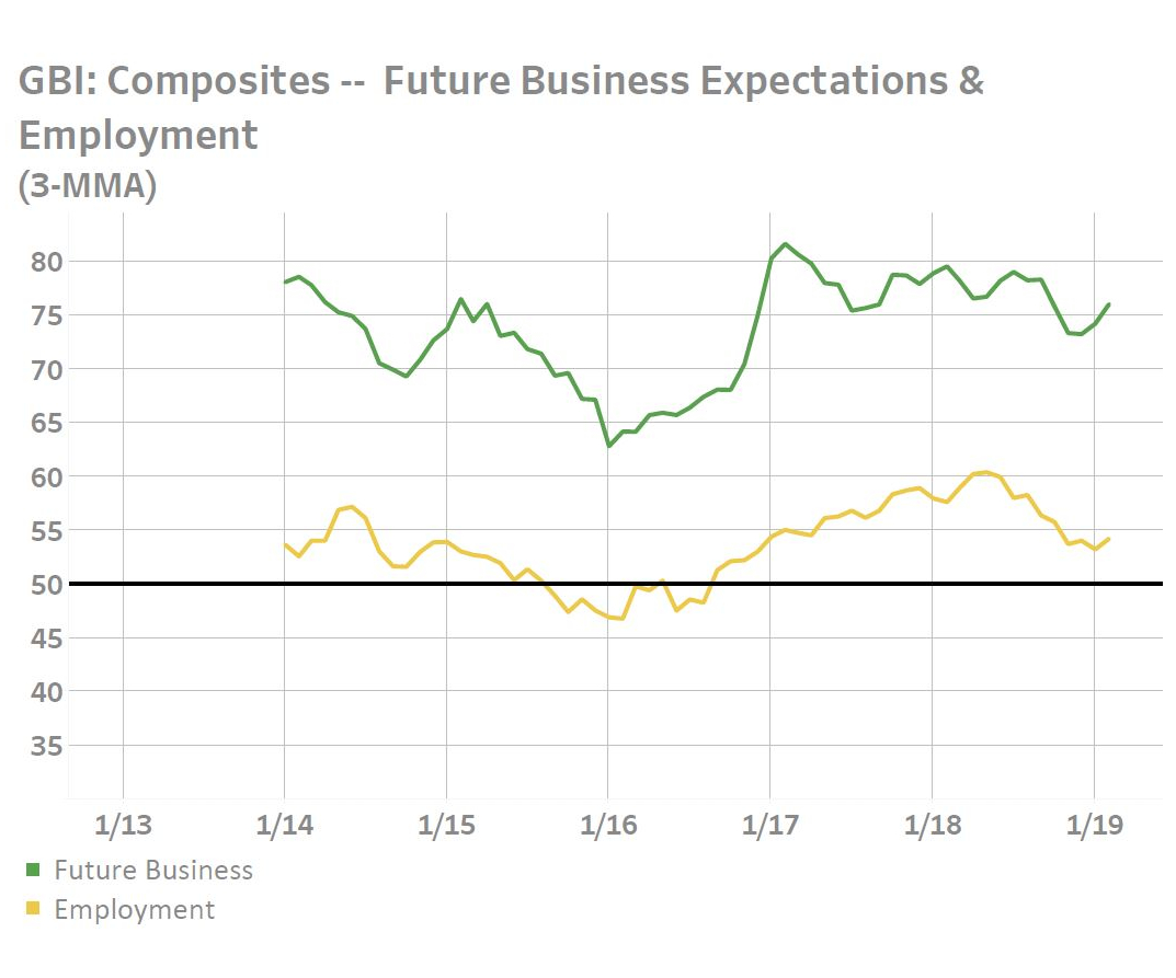 composites future economy expectations