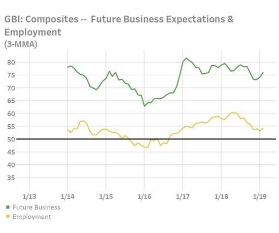 composites future economy expectations