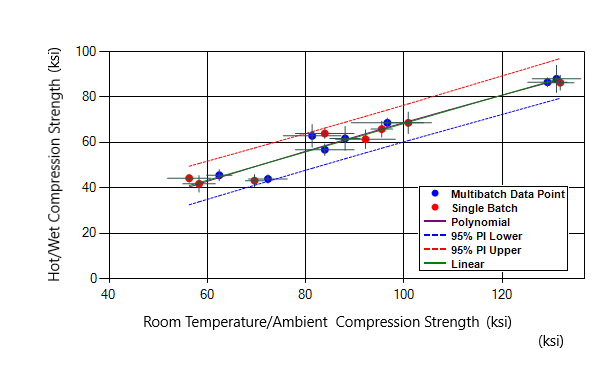 D-TEST plot of quasi-isotropic laminate compression strength at hot/wet versus room temperature/ambient conditions for unitape carbon/epoxy materials.
