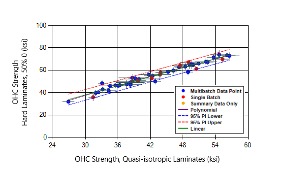 D-TEST plot of Open-Hole Compression strength for unitape carbon fiber and epoxy composites