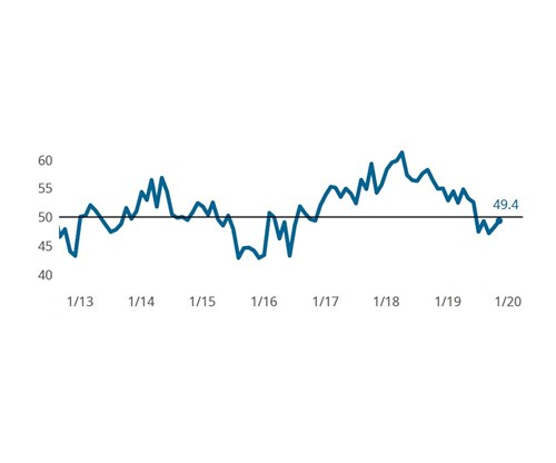 Composites Index improves on employment, new orders
