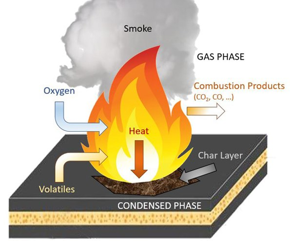 Organic polymer decomposition during fire