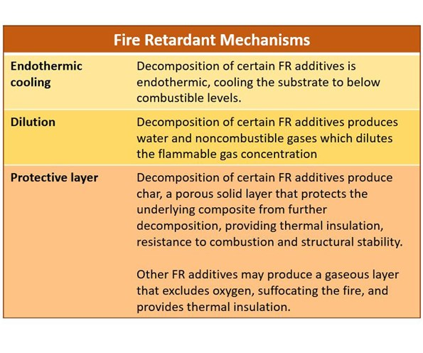 Fire Retardant Mechanisms in composites table