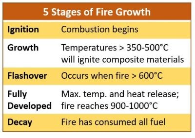 Five Stages of Fire Growth table