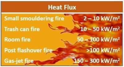 Heat Flux table