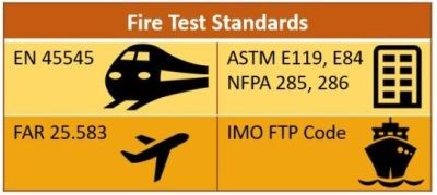 Fire Test Standards table