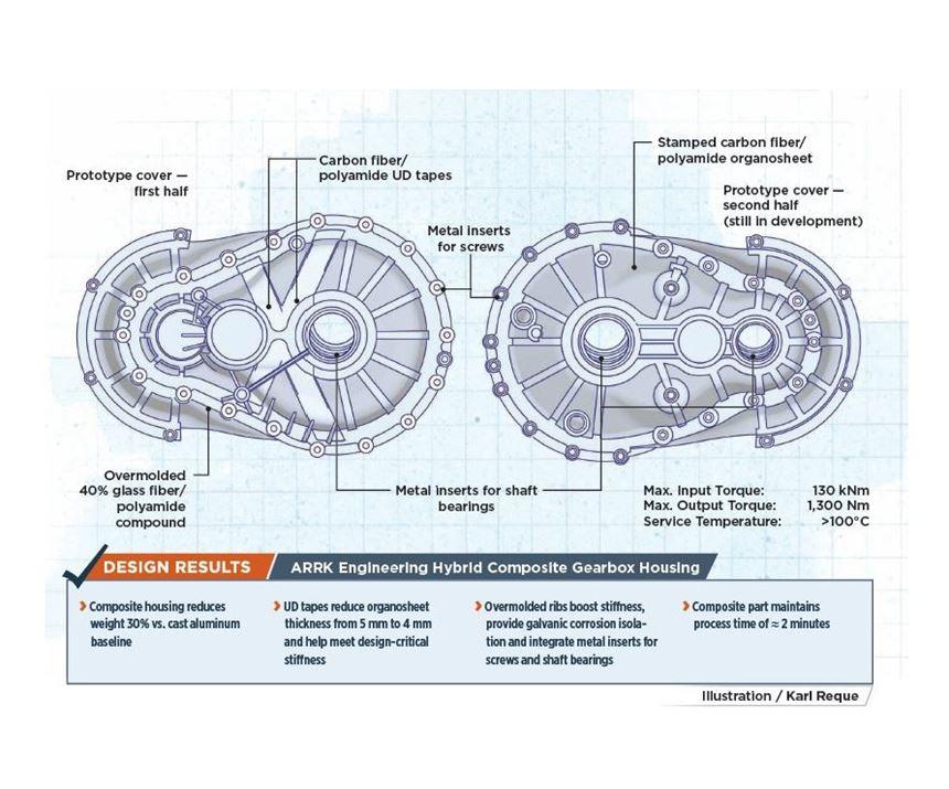 thermoplastic autocomposites gearbox design