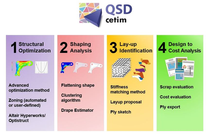 The QSD design tool comprises Structural Optimization, Shaping Algorithm, Layup Identification and Design to Cost Analysis