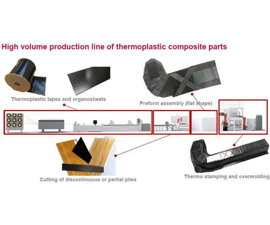 QSP Quilted Stratum Process developed by Cetim using thermoplastic composite tapes