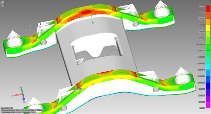 digital simulation of a composite rail bogie