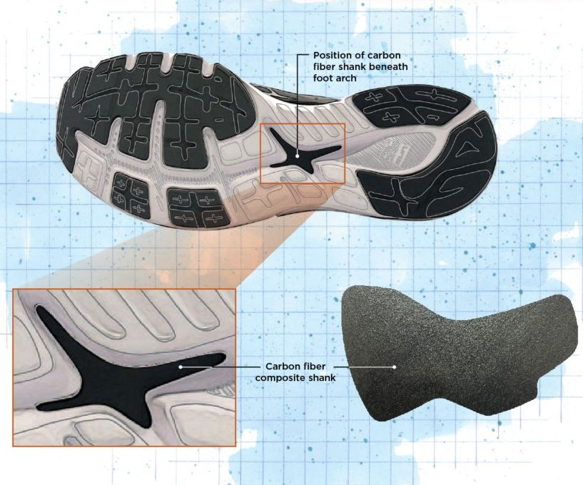 carbon fiber reinforced thermoplastic running shoe components