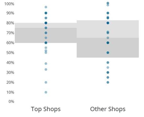 CW Top Shops capacity utilization