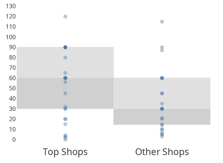CW Top Shops Inventory size