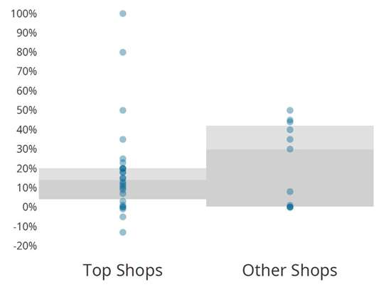 sales growth CW Top Shops